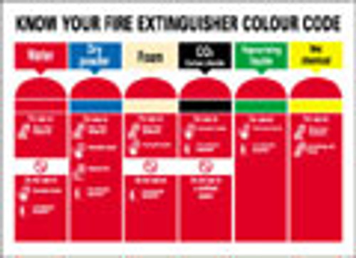 Know your fire extinguishers sign