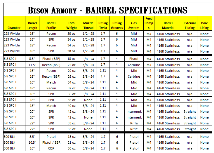 ar-15-barrel-specs-2015.png