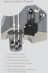 What Is A Sump Pump