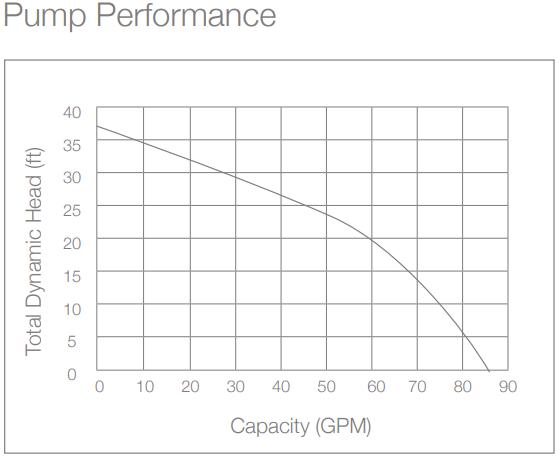 ba75-performance.png