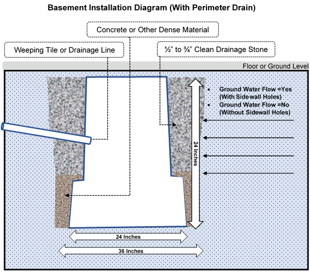basement-with-perimeter-drain-pit-install.png