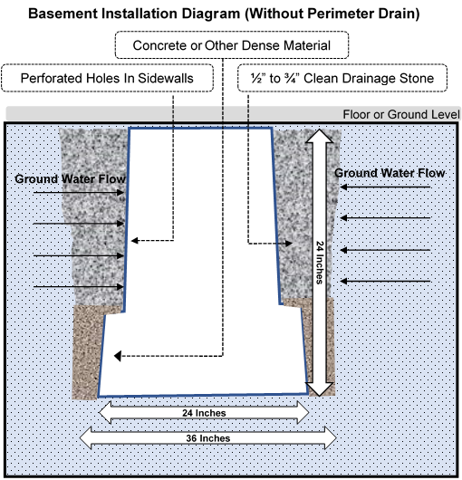 basement-without-perimeter-drain-pit-install.png