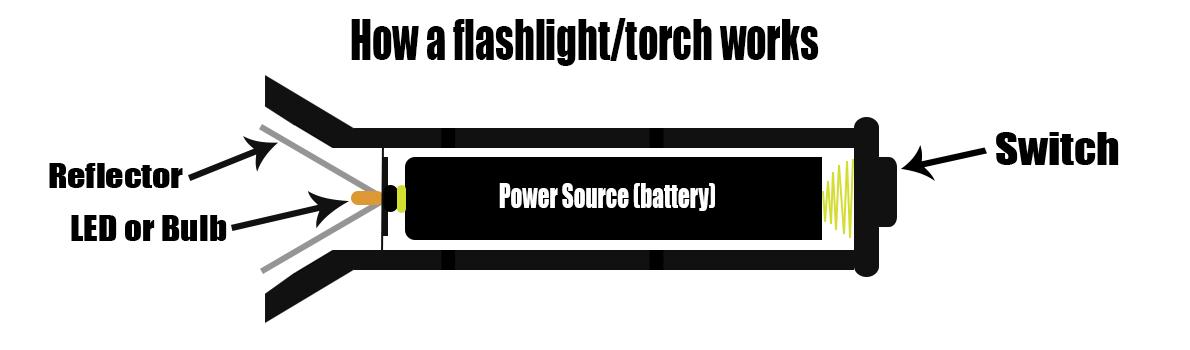 howaflashlightworks.jpg