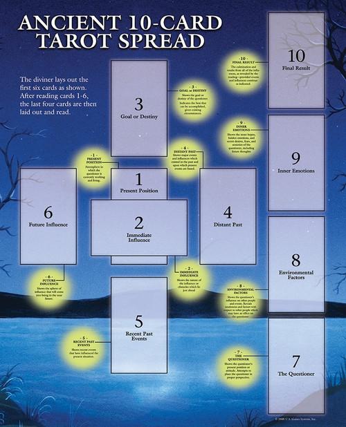 Tarot Spread Sheet