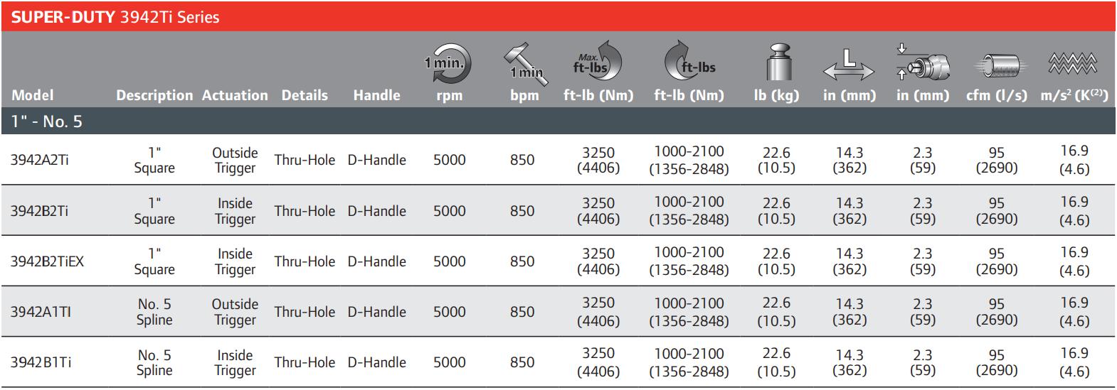 3942b2ti-table-Table