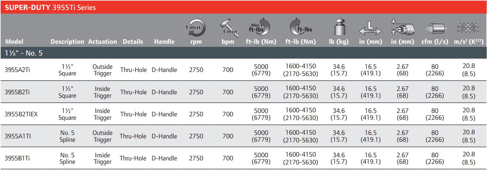 3955A2TI-Table