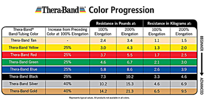 Thera-Band Colors Sequence Resistance Levels