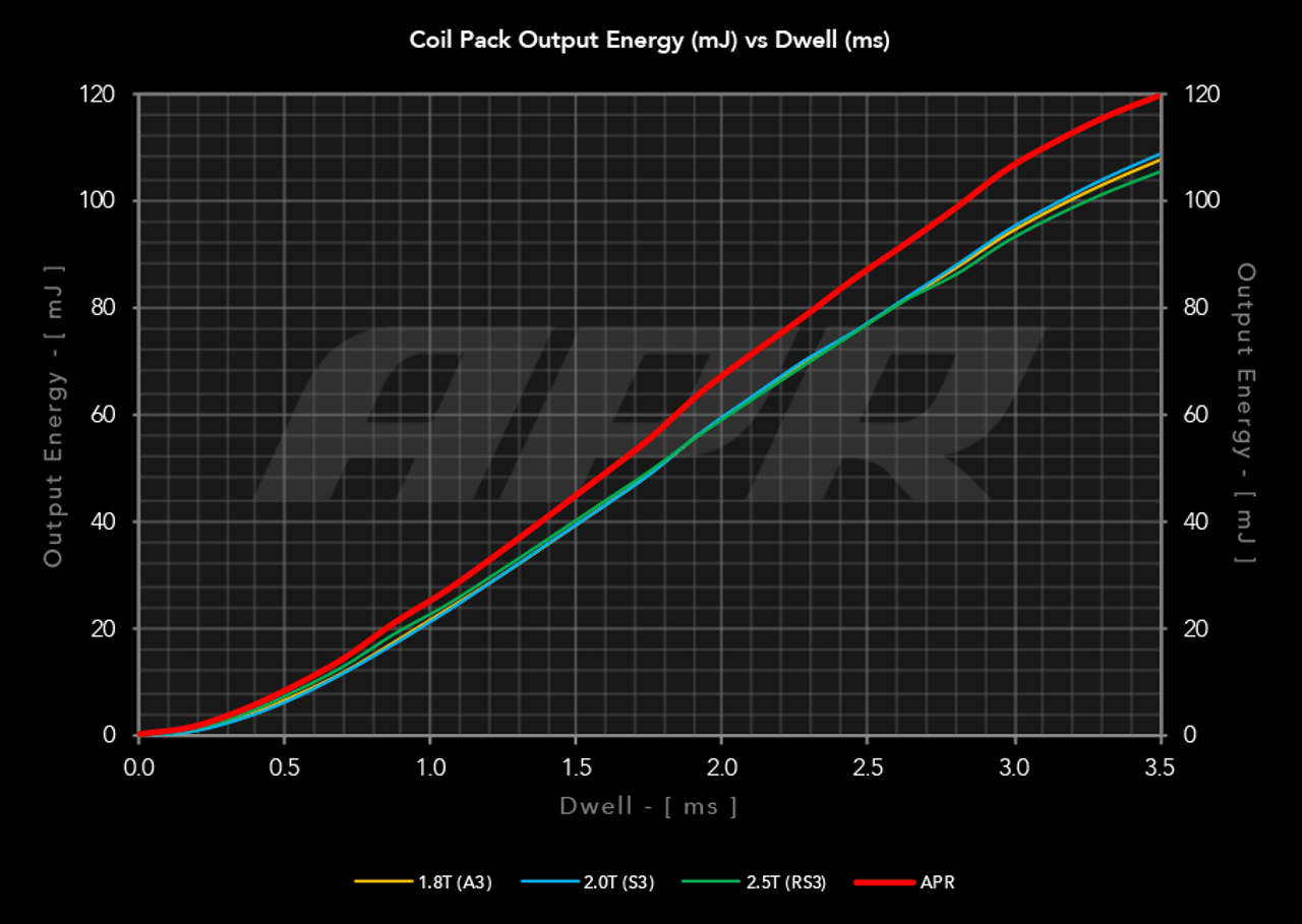APR Ignition Coils