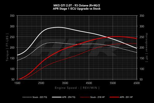 APR 2.0T FSI / TFSI EA113 ECU Stage 1 Upgrade