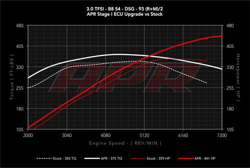 APR ECU Upgrade - 3.0T EA837 V6 (SIMOS 8.5)