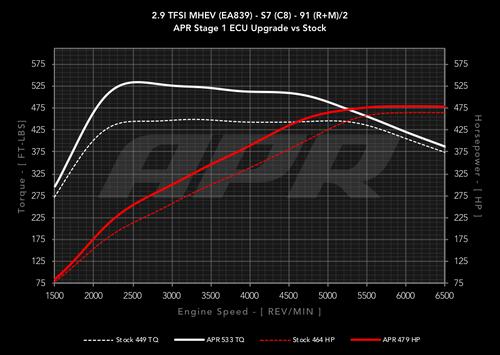 APR ECU UPGRADE - 2.9T EA839 MHEV V6 (C8)