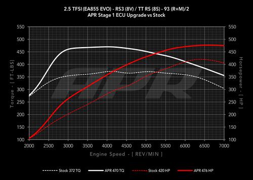 APR 2.5 TFSI EA855 EVO ECU Stage 1 Upgrade