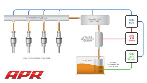 APR Low Pressure Fuel Pump - 2.0T EA113/EA888 Gen 1 (FWD)