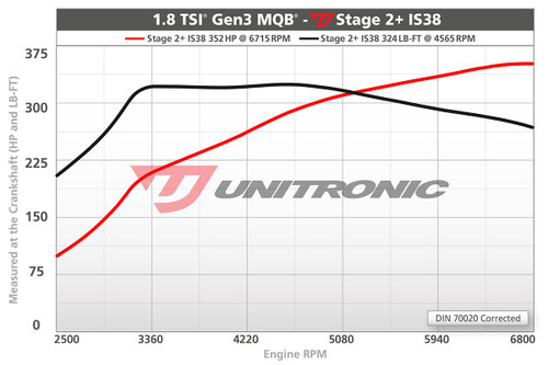 1.8 TSI Gen3 MQB Stage 2+ Turbocharger