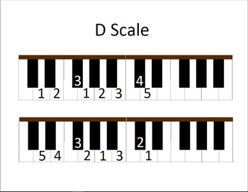 D Scale page