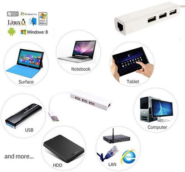 Macbook Air and RETINA USB/Ethernet Adapter