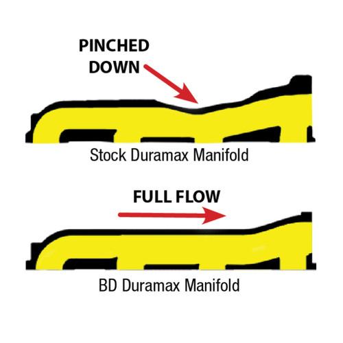 BD Diesel BD Duramax Exhaust Manifold Chevy/GMC 2001-2010 LB7/LLY/LBZ/LMM 1041460