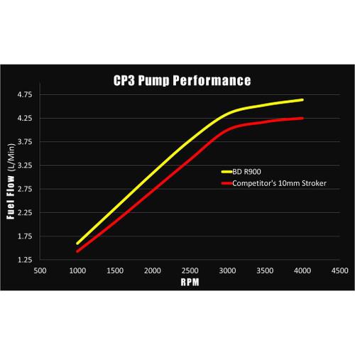 BD Diesel BD R900 12mm Stroker CP3 Injection Pump - Dodge 2003-2018 5.9L/6.7L 1050551