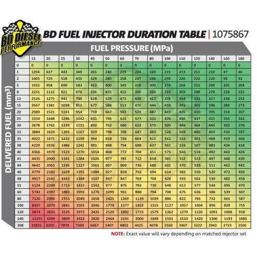 BD Diesel BD 5.9L Cummins CR Injector Dodge 2004.5-2007 - Stage 1 60 HP / 33% 1715865