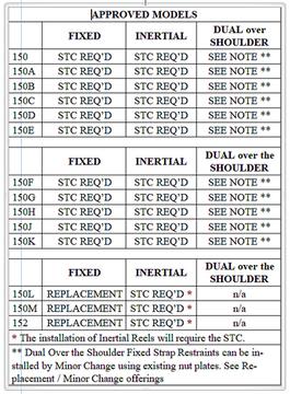 Cessna 150, 150A thru M STC / Minor Change / Upgrade Chart