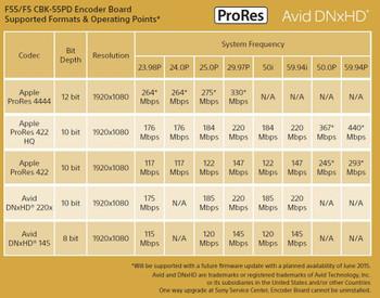 Sony CBK-55PD ProRes and DNxHD Codec Board for PMW-F55 / PMW-F5 CineAlta Camera