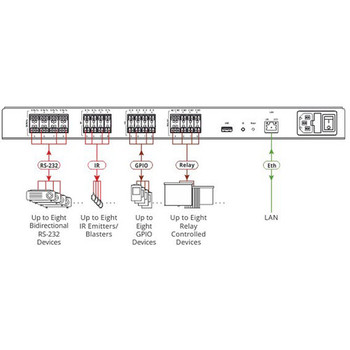 Kramer SL-280/110V 32-Port Master/Room Controller