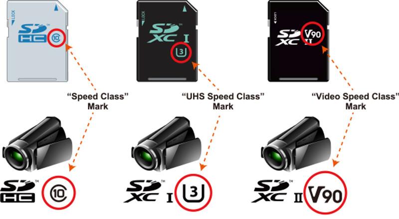 Understanding SD Standard for Video Recording
