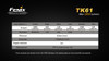 Fenix TK61 LED Flashlight Runtime Chart