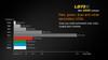 Fenix LD75C Multi-Color LED Flashlight Graph