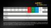 Fenix LD75C Multi-Color LED Flashlight Battery Runtime
