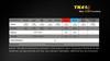 Fenix TK41C LED Flashlight Runtime Chart