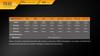 Fenix TK32 LED Flashlight Runtime Chart