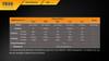 Fenix FD30 LED Flashlight Runtime Chart