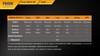 Fenix PD40R LED Flashlight Chart