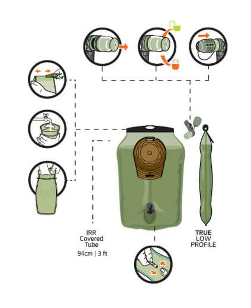 SOURCE Hydration - Ultimate Source M.C. 3L Hydration Upgrade Kit
