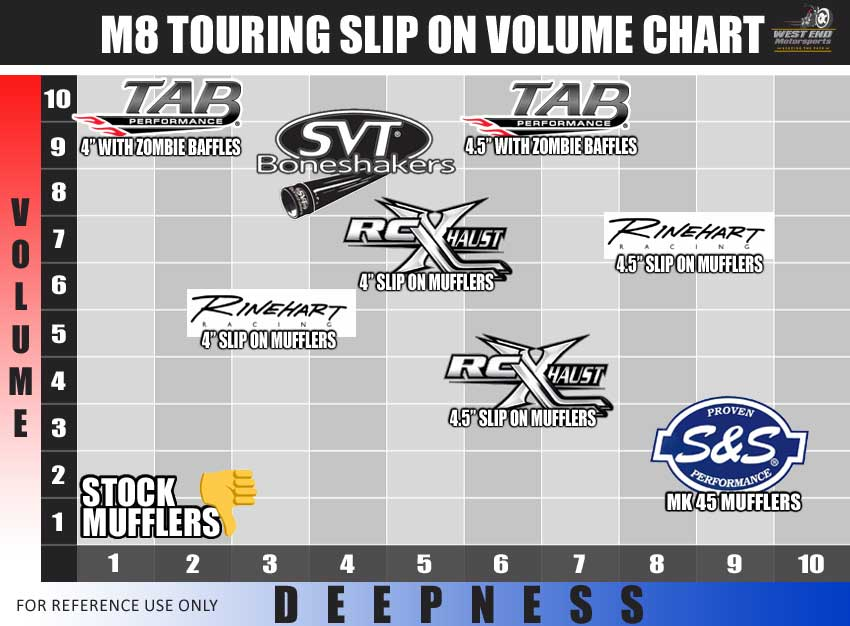 M8 Touring Slip On Volume Graph