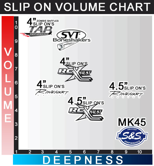 Top 5 Seller Slip On Volume Chart