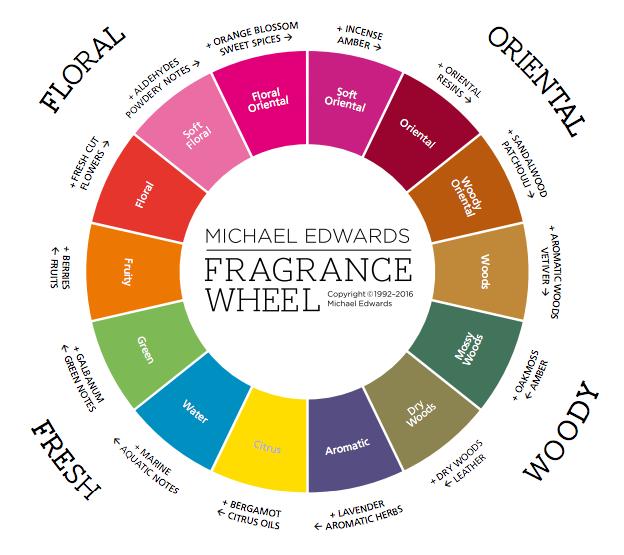 fragrancewheel.png