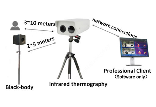 Thermal IP Security Camera Set Up