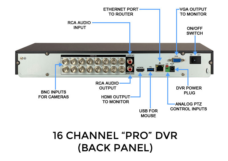 16 Channel High Definition Digital Video Recorder - HD Over Coax & Analog Supported