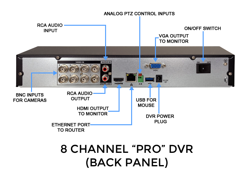 8 Channel High Definition 1080p Digital Video Recorder - Internet & Cell Phone Viewing (Supports Analog and HD Over Coax Cameras)
