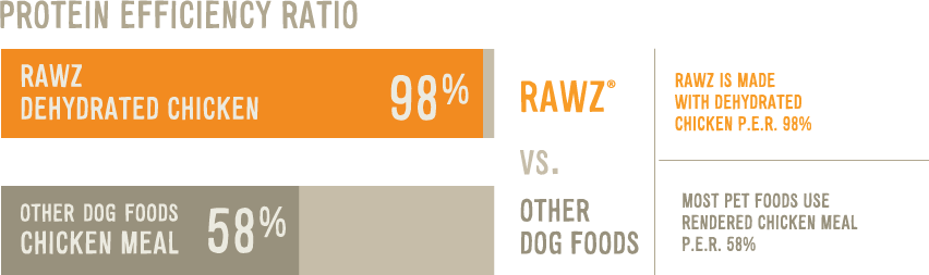 rawz-protein-quality-chart.png