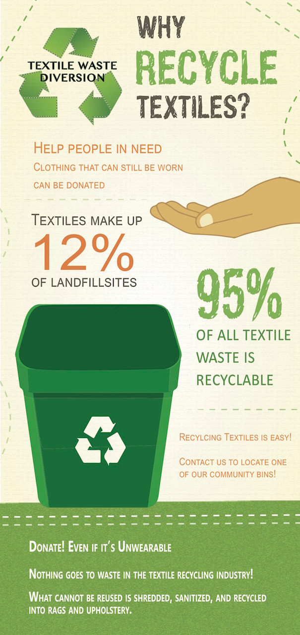recycling clothes...buy why?