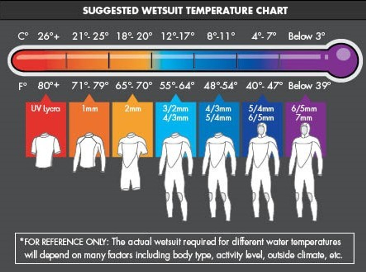 O'Neill Water Temperature Chart