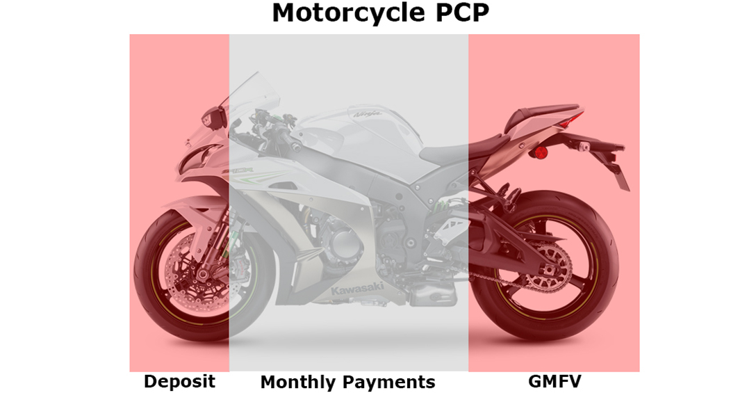 RSR Moto Guide to Motorcycle PCP