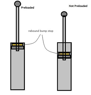 motorcycle suspension preload adjustment