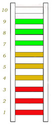 American Edge Condition Grading System