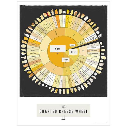 Cheese Pop Chart