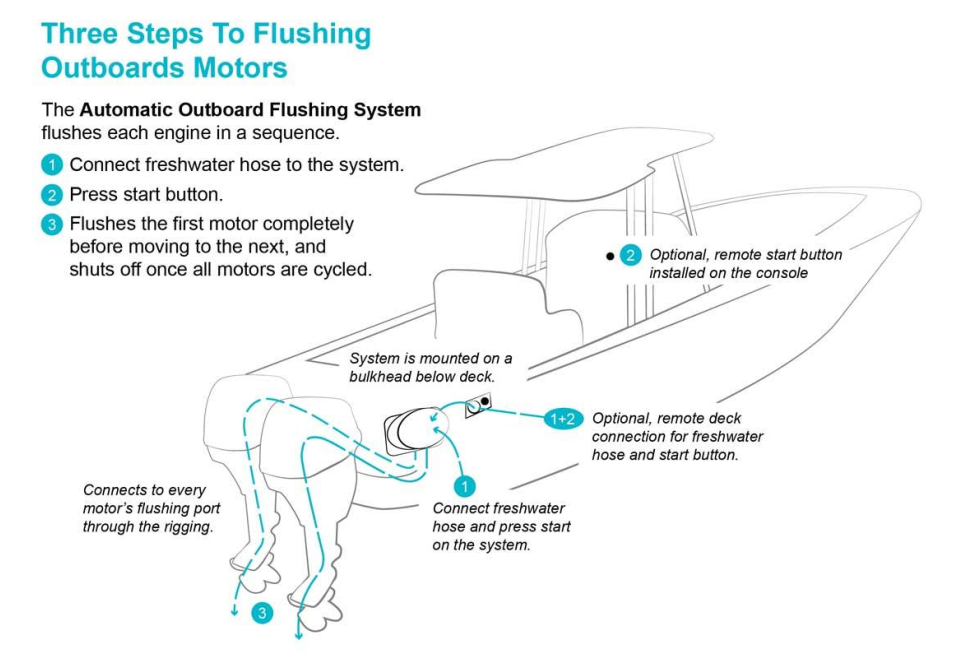 automatic-outboard-flushing-systems.png