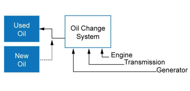 oil-change-systems.png